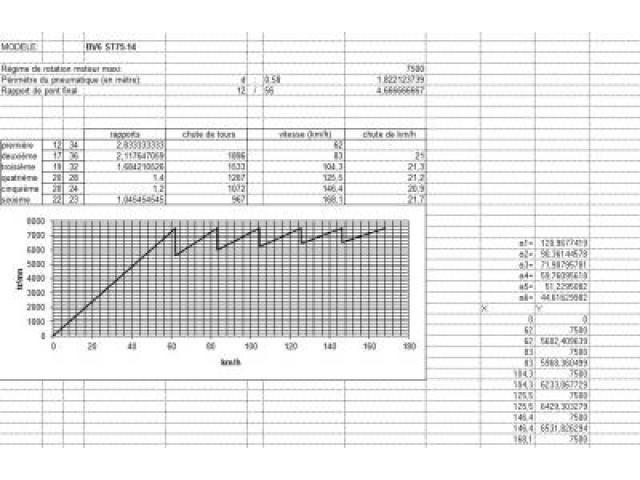 New gearbox 6 Speeds sequentiels Sadev ST 75-14